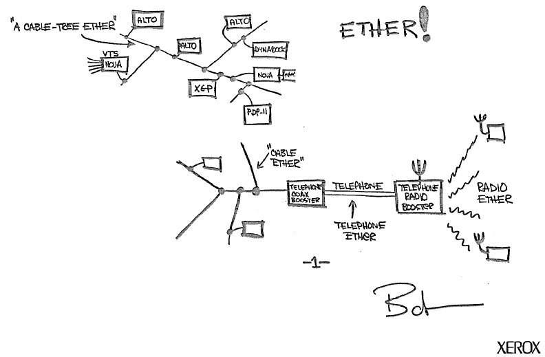 DigiBarn Diagrams: Actual Original Sketch of the Ethernet concept by ...