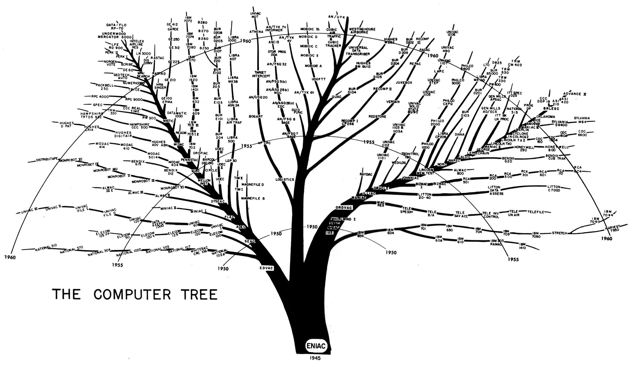 digibarn  re  ing and revising the famous bushy tree diagram    digibarn  re  ing and revising the famous bushy tree diagram of the lineage of visual computing systems